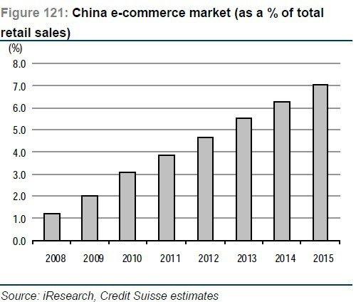 瑞士信贷未来5年中国预测报告:电商增400%