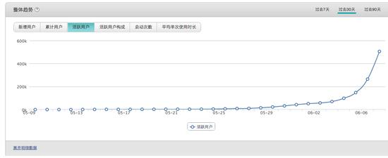 """(日活跃用户数)""""疯狂猜图""""开发团队提供,6月7日数据"""