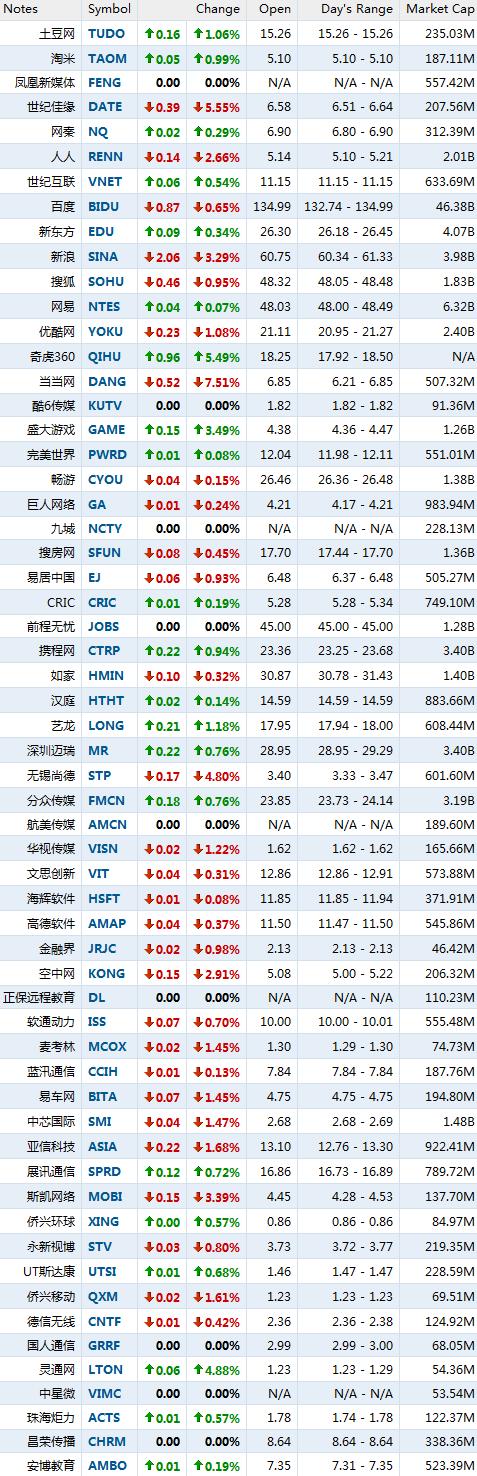 2月23日早盘中概股多数下跌 当当网跌7.51%