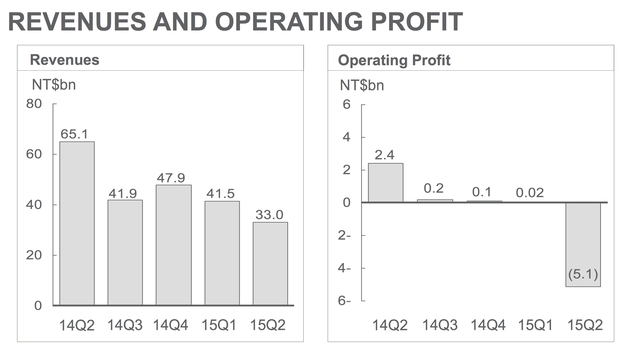 HTC第二季度营收330亿新台币 同比下滑49.3%