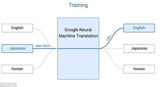 八一八机器翻译里程碑,谷歌Zero-Shot翻译系统