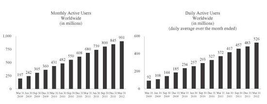 Facebook全球月活跃用户和日活跃用户增长图