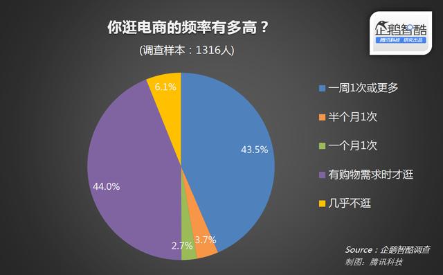 农村电商用户行为报告:约半数用户已是高频使用人群