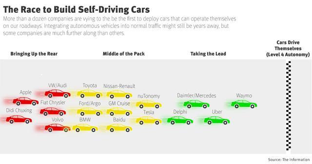 全球自动驾驶汽车厂商实力排行榜:谷歌领跑 苹果倒数第二