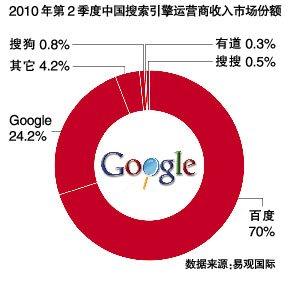 谷歌回马枪:高调招聘重振中国业务
