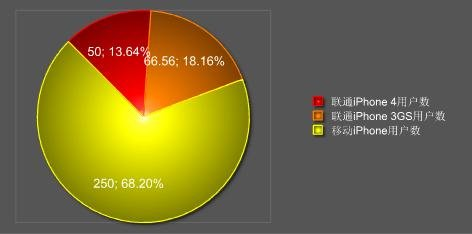 iPhone在中国保有量数据分析
