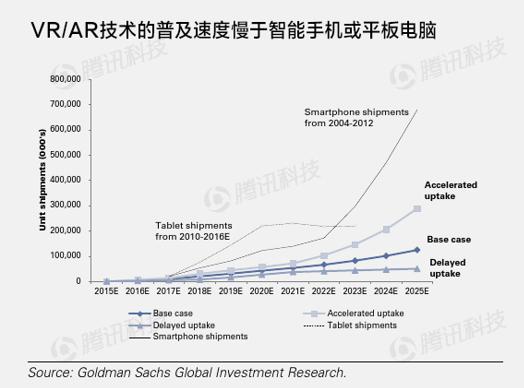 高盛VR与AR报告:下一个通用计算平台(第二章)