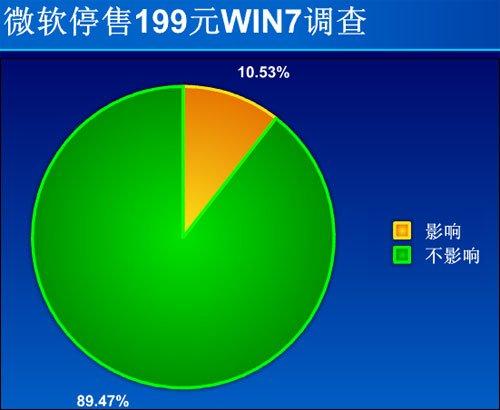 90%网友认为微软停售199元WIN7对自己无影响