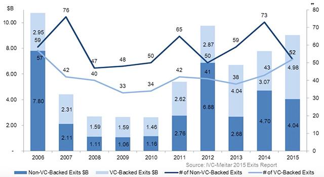 2006-2015年以色列高科技企业退出每年退出数量和总额,图片来源:IVC-Meitar
