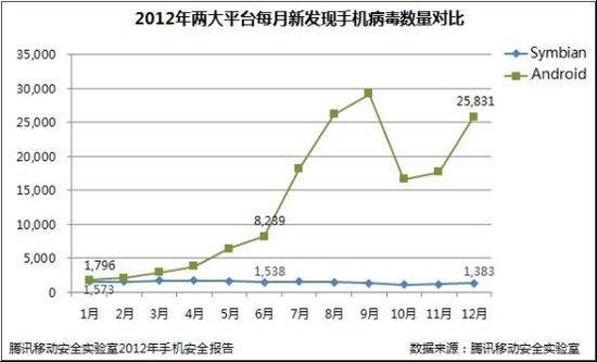 2012年手机安全报告:安卓成手机病毒主战场
