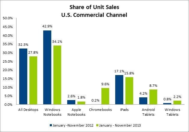 苹果继续称霸2013美国平板市场 但颓势已现