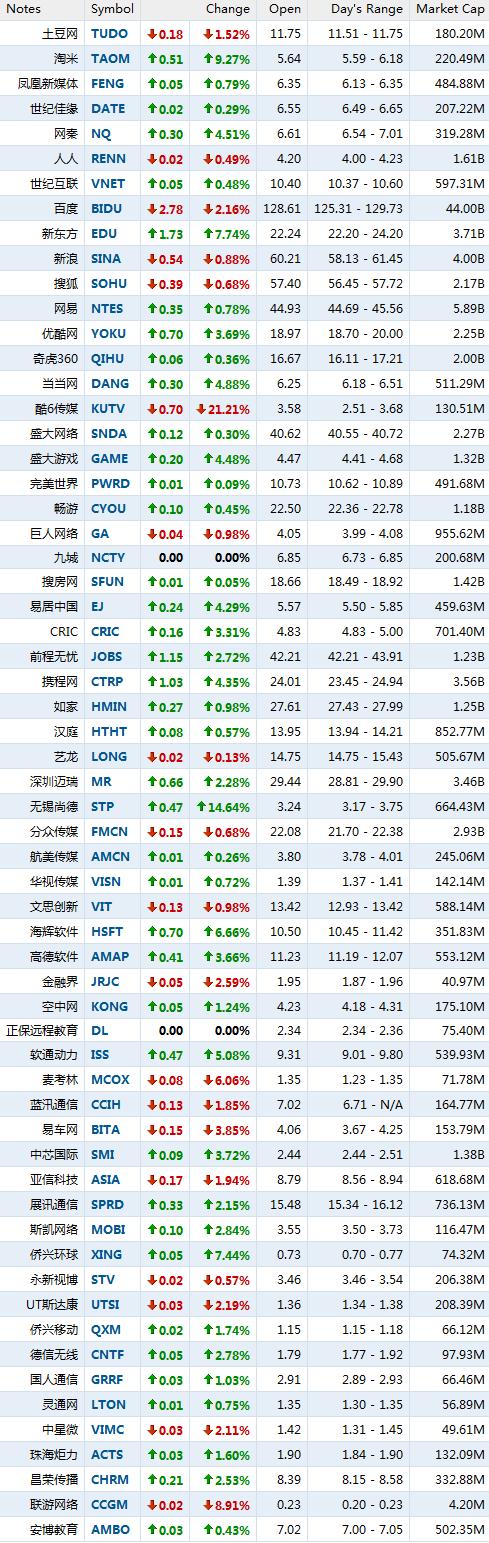 1月18日中国概念股涨跌互现 酷6传媒跌21.21%