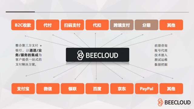 "BeeCloud获得千万级Pre-A轮融资 要做企业云端""支付管家"""