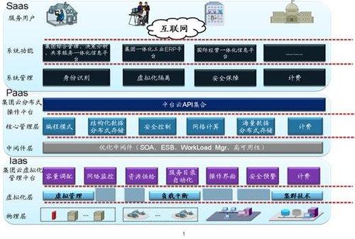 微服务架构 云计算_云计算 微服务_微服务架构部署图