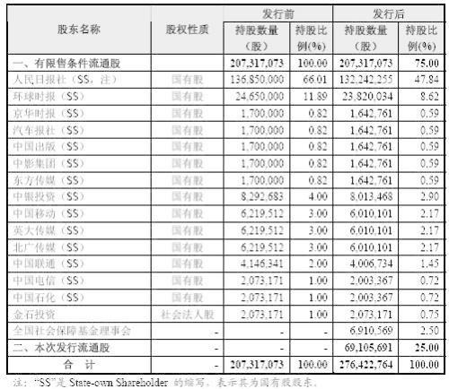 人民网拟主板IPO首发募资5.3亿元 1月13日过会