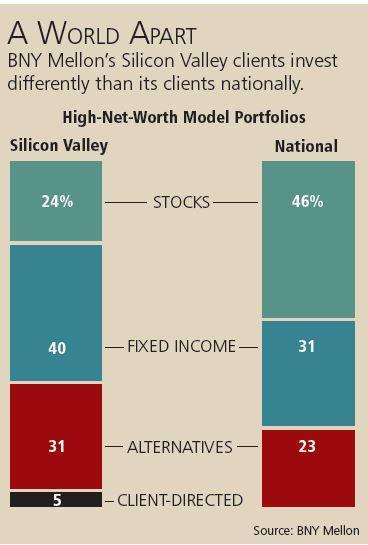硅谷科技大佬的投资经:多样化趋势保驾护航