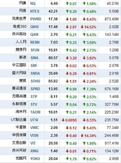 6月17日中国概念股涨跌互现 金融界大跌23.7%