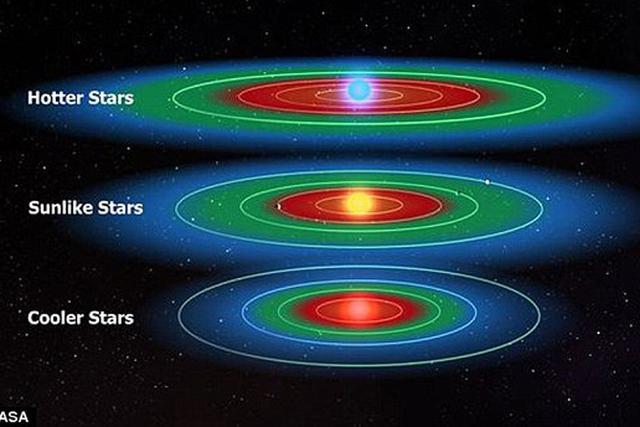 250年前的科学定律暗示银河系遍布宜居行星