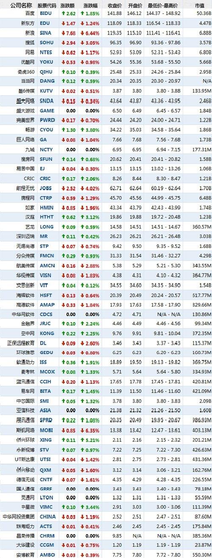 4月11日早盘中国概念股涨跌互现 新浪大跌6.44%