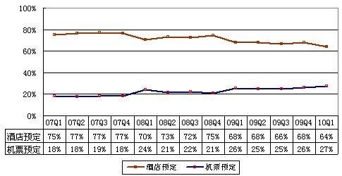 图解艺龙财报:酒店预订业务营收同比增23%