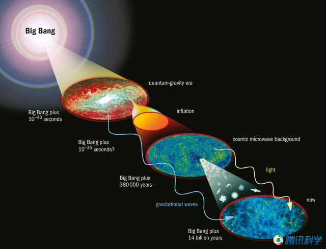 科学家找到宇宙早期引力波存在的坚实证据