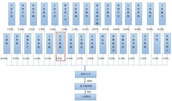 百度持有百姓网4.69%股权 贡献了近40%营收