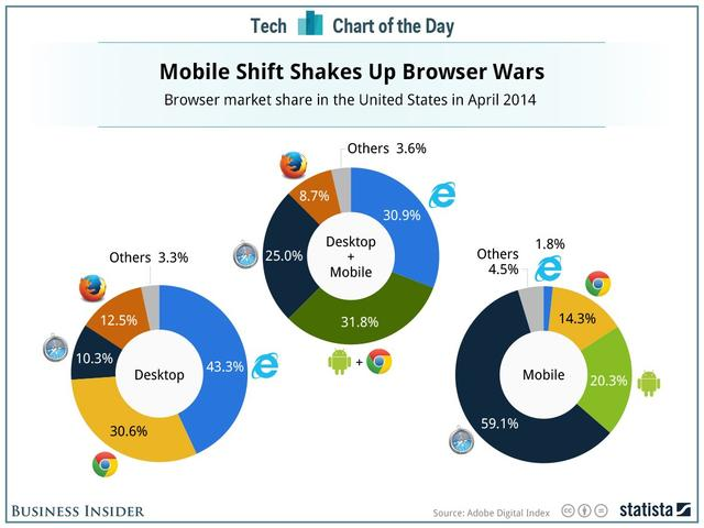 """微软IE被谷歌Chrome彻底""""歼灭"""" 移动份额仅2%"""