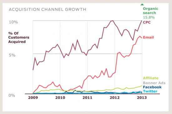 营销效应对比:邮件广告完爆社交网络广告