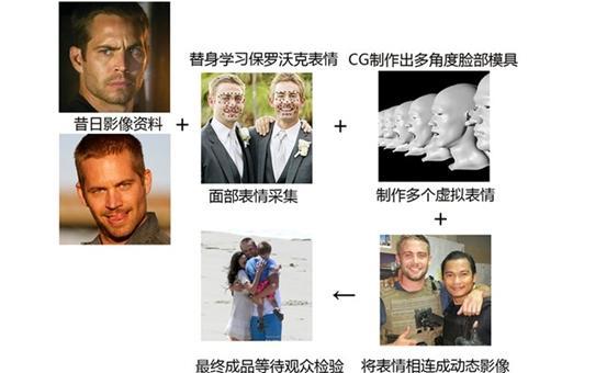 "CG技术让保罗·沃克在《速度与激情7》中""复活"""