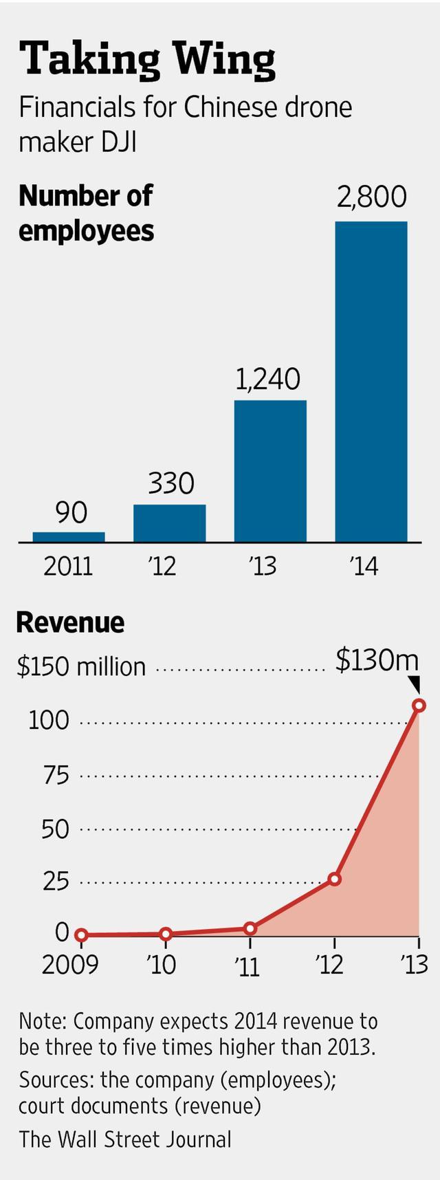 这家深圳公司把无人机带到了大众市场
