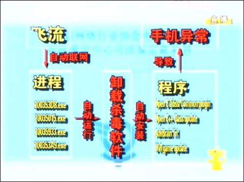 央视3.15晚会曝光网秦与飞流联手坑害手机用户