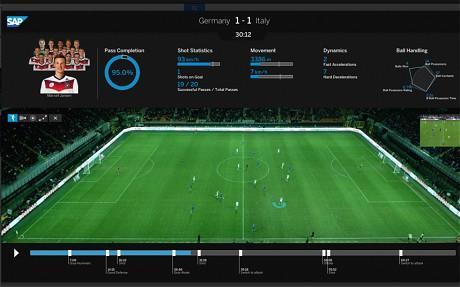 德国夺冠背后的高科技武器:SAP球员分析应用