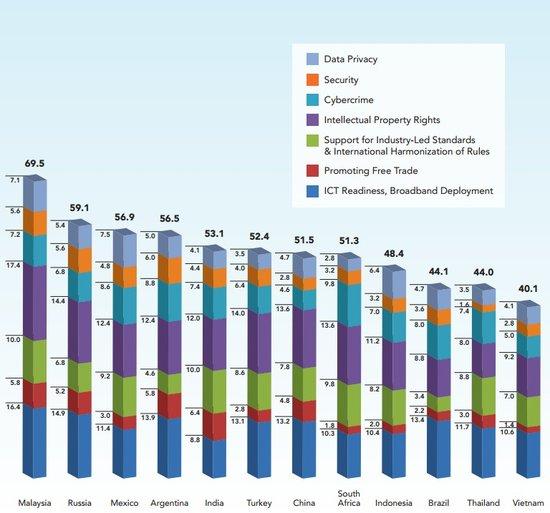 全球商业云计算报告:金砖四国仍落后发达国家