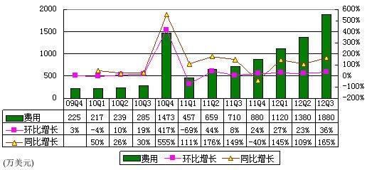 图解网秦财报:第三季净利30美元 同比降93%