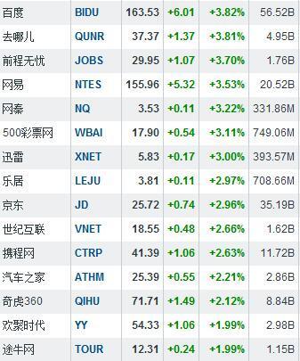 聚美优品加入私有化大军 股价涨8.22%