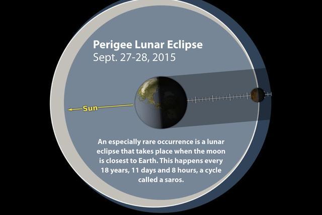 本月底将发生月全食与超级月亮双天象奇观