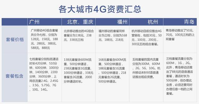 4G进行时:各大城市4G资费一览