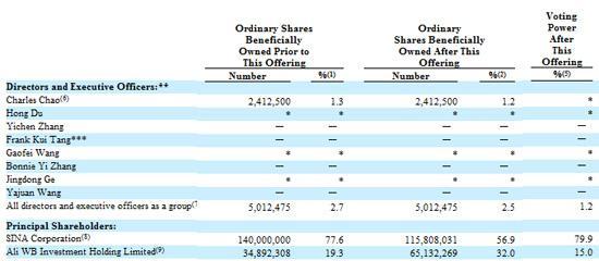 阿里将增持新浪微博股权至32% 新浪获80%投票权