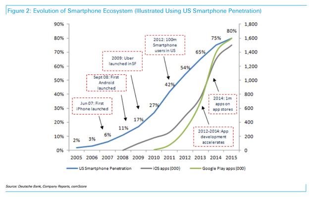 德银:虚拟现实让人想起2007年的智能手机