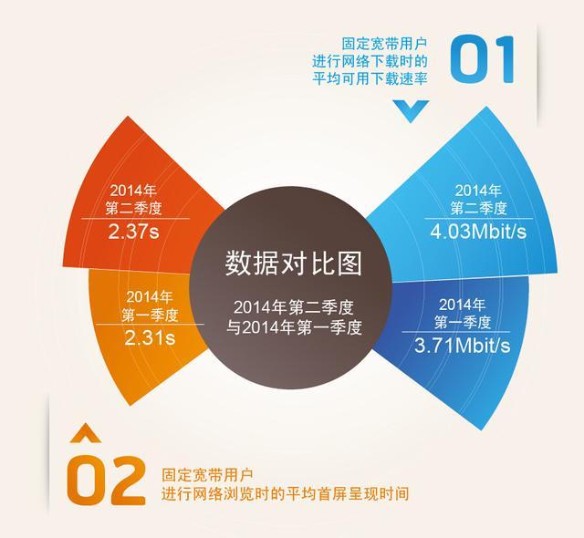 第一季度国内宽带网速达4.03M