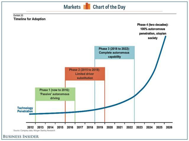 特斯拉将颠覆的亿万美元产业不止一个