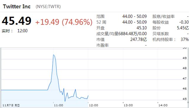 0点:Twitter报45.49美元 较发行价上涨75%