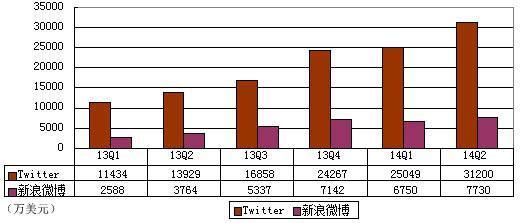 Twitter与新浪微博财报大PK:前者烧钱生猛