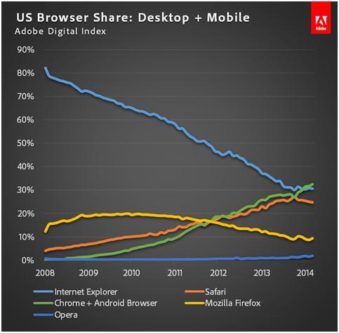 谷歌浏览器在美市场份额超IE