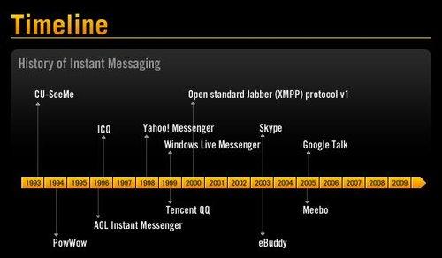 RoyalPingdom:09年每日即时通讯消息470亿