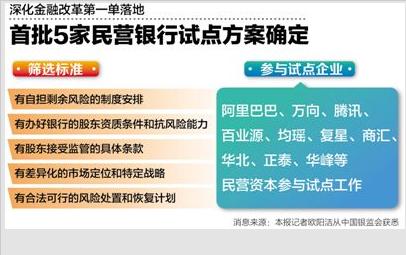 首批5家民营银行试点方案确定 阿里腾讯参与
