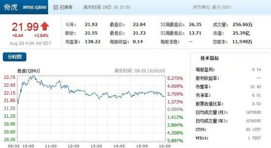 奇虎360股价收盘微涨2.04% 百度大跌6.13%
