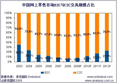 B2C行业U型曲线触底反弹 将诞生首个百亿企业