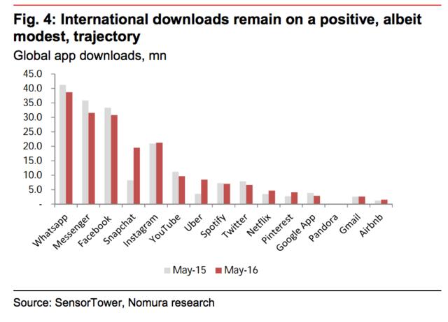 移动应用行业陷入危机:热潮过去 用户很少下载新app了