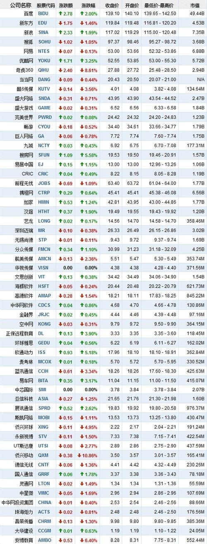 美国当地时间4月8日中国概念股收盘行情(腾讯科技配图)
